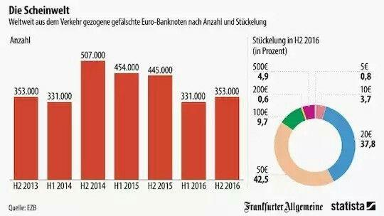》Mehr als 350.000 gefälschte Euro-Banknoten wurden in der zweiten Hälfte des vergangenen Jahres aus dem Verkehr gezogen. Wie unsere Infografik von Statista zeigt, die sich auf Angaben der Europäischen Zentralbank bezieht, sind knapp 94 Prozent der Fälschungen in Euroländern entdeckt worden, meistens handelt es sich entweder um 20-Euro-Scheine oder um 50-Euro-Scheine.《