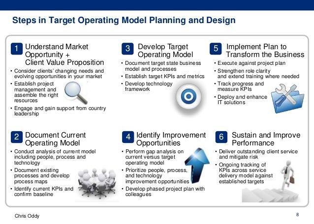 Image result for images target operating model | Biz ...