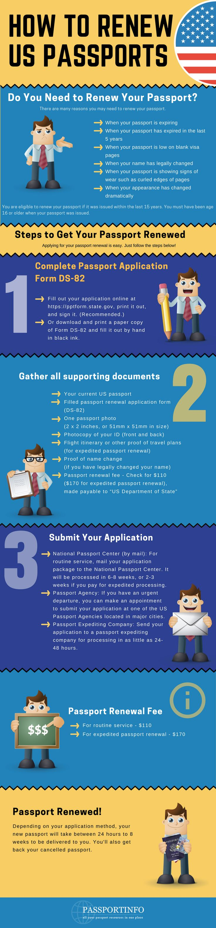 How to renew US Passport in 3 simple steps: Infographic