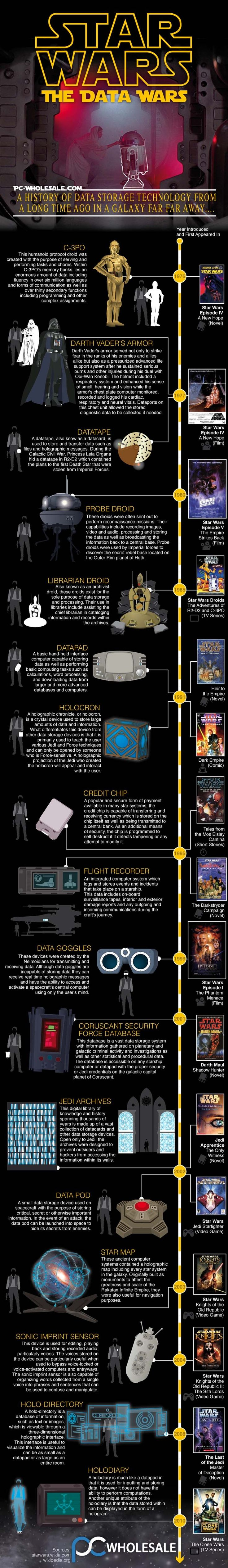 Infographic Star Wars The Data Wars