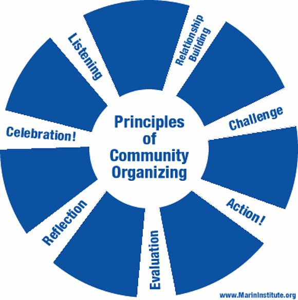 Business Planning for Nonprofits: The Organizational and Leadership Benefits