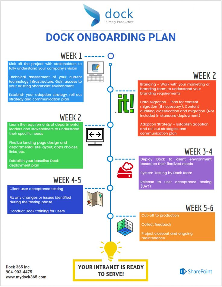 Dock Onboarding Plan - Infographic #sharepoint #digitalworkspace - onboarding plan template