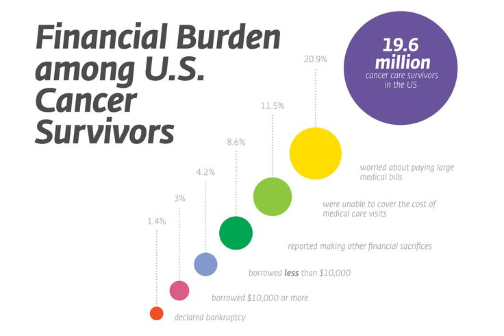 VCU study shows financial burdens negatively affect health and quality of life for many cancer survivors.