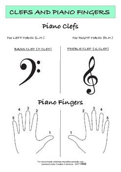 KIDS POSTER THEORY SHEET **Piano Clefs and Piano Fingers** Free to print and share. Happy Teaching!