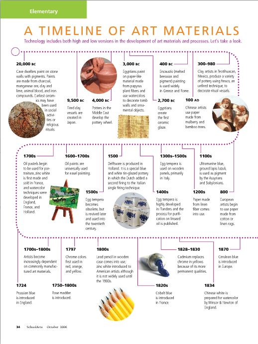 A Timeline of Art Materials