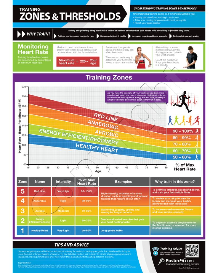 Training Zones And Thresholds Poster Highlights The