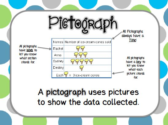 Pictograph Poster Freeeebies 2nd Grade Happenings