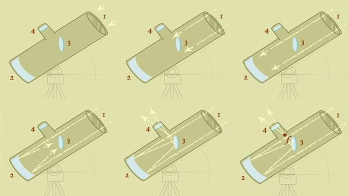 This animated essay from NOVA details the design and workings of Galileo's refracting telescope and Newton's reflecting telescope. Newton recognized several shortcomings of the refracting telescope's design and used mirrors in place of lenses to overcome them.