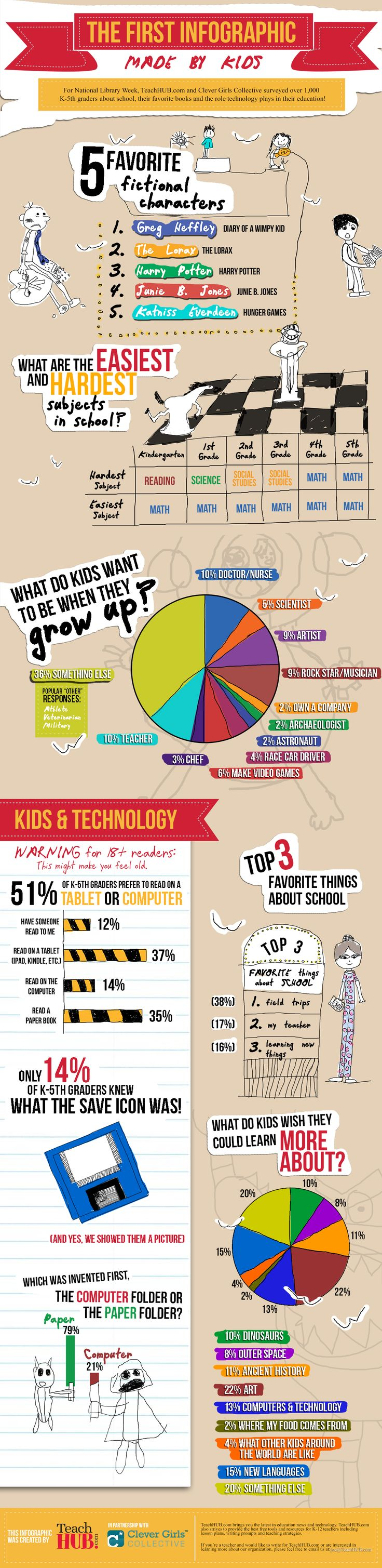 TeachHUB First Infographic made by kids  National Library Week #CleverTeachers #NLW13