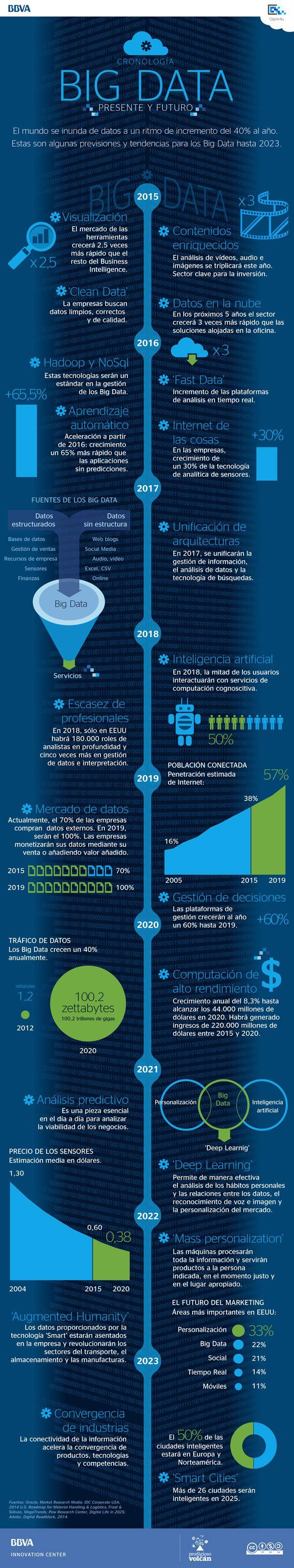 Infografía: Big Data, presente y futuro