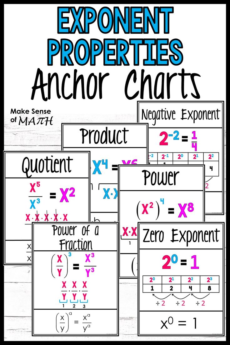 FOR 24 HRS Exponent Rules Anchor Charts in 2020 Anchor