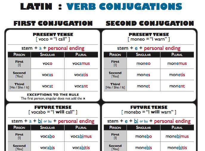 Best 25+ Spanish conjugation chart ideas on Pinterest | Spanish ...