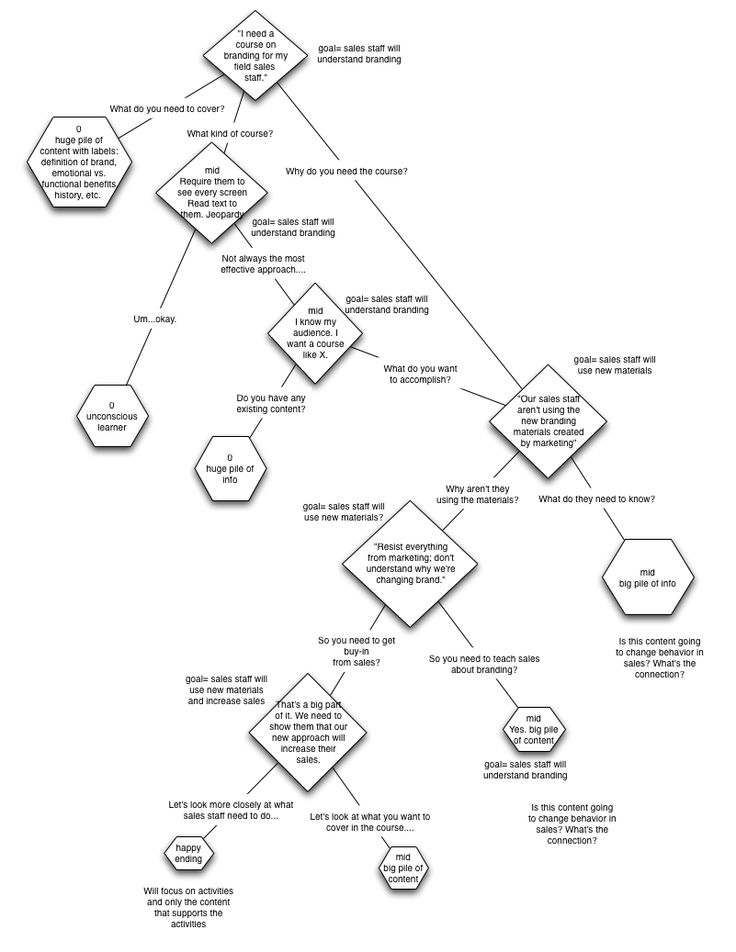 Best Flow Charts Images On   Charts Graphics And Flow