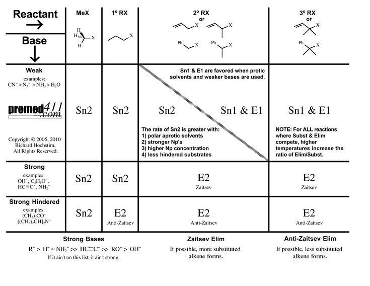 E2 mechanism: regioselectivity