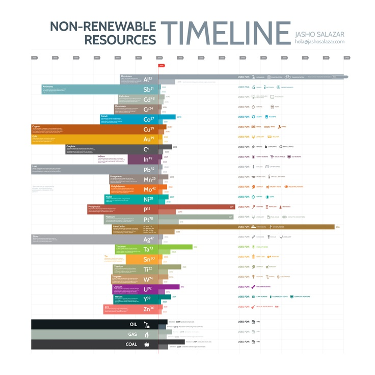 Non-Renewable Resources Timeline Examples Of Non Renewable