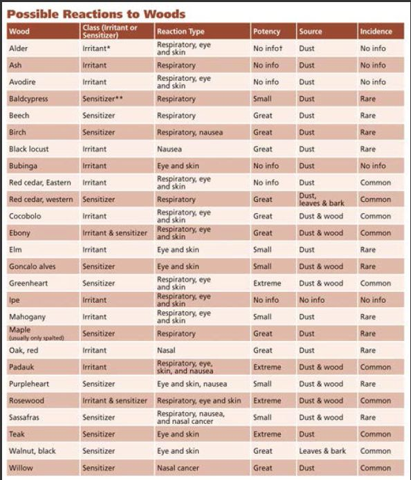 Most woods are safe, but a few common woods can cause some serious health problems. Print out this quick reference chart to keep yourself safe. By Charlie Self Dust masks and air cleaners are on the list of necessary tools in most shops, but research shows that some woods are …
