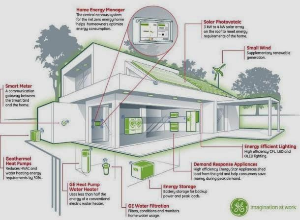 fetching sustainable house ideas. Eco Friendly Home familly  friendly House 8 best Renewable Technologies images on Pinterest homes