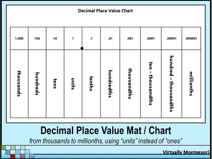 "Decimal Place Value Chart or Mat from Virtually Montessori - This black and white, 8.5"" x 11"" decimal place value mat can be used as an instructional aid, a chart in the classroom, or as a reference for students that can be inserted into a math notebook. This version uses ""units"" instead of ""ones."" Free."
