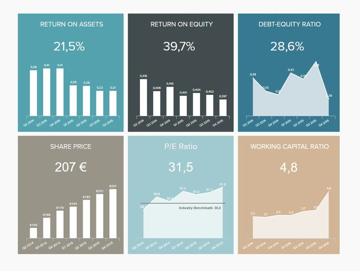 Management Dashboards - Example #3: Investor Relations Dashboard