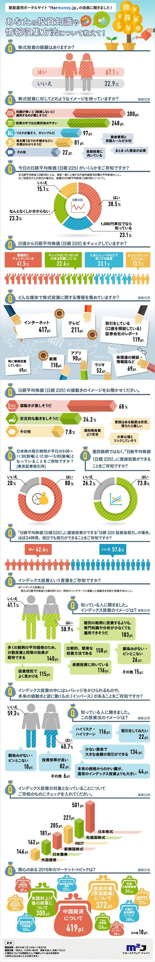 【インフォグラフィック】あなたの投資知識や情報収集方法について教えて!