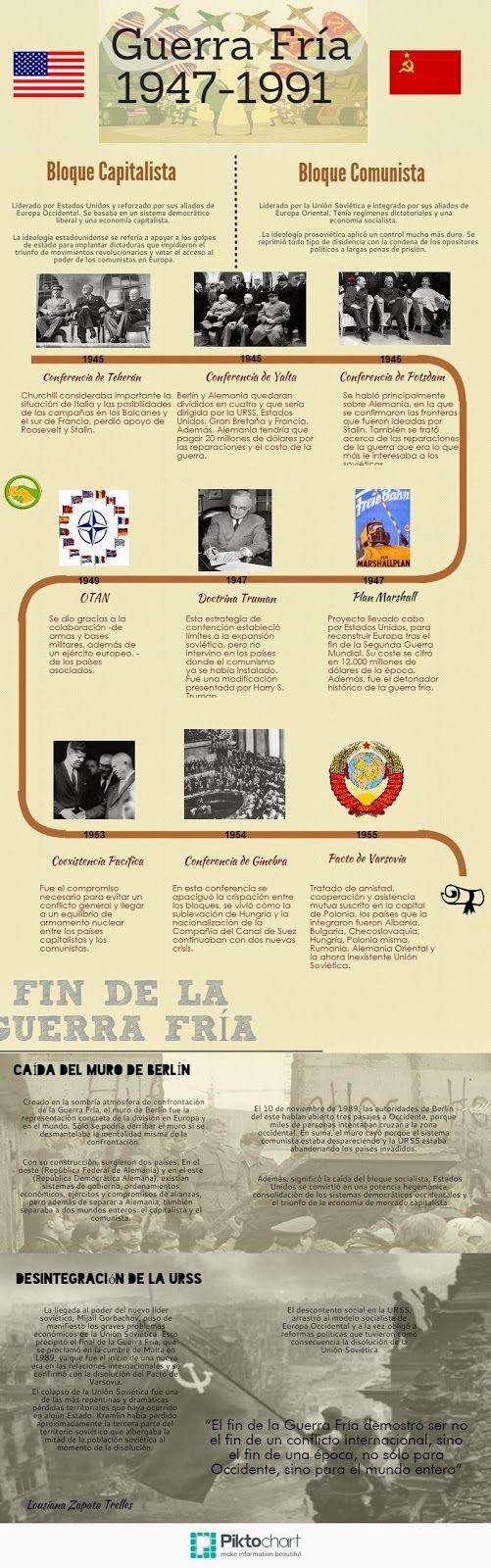 Hacer Historia: Infogramas