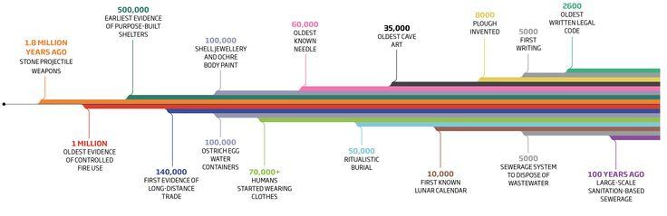 Timeline of Human Revolutions | KS4 Earth: Past, Present ...