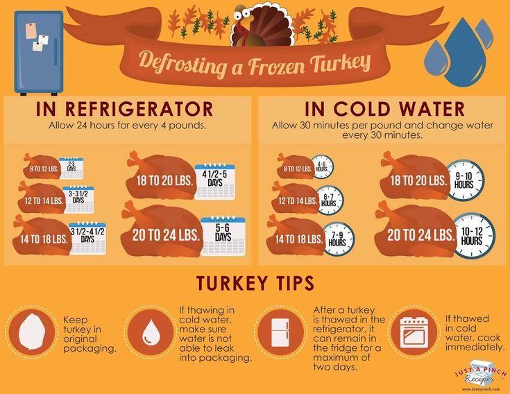 Defrosting A Frozen Turkey Just A Pinch Recipes Frozen Turkey Thanksgiving Cooking Turkey Cooking Times