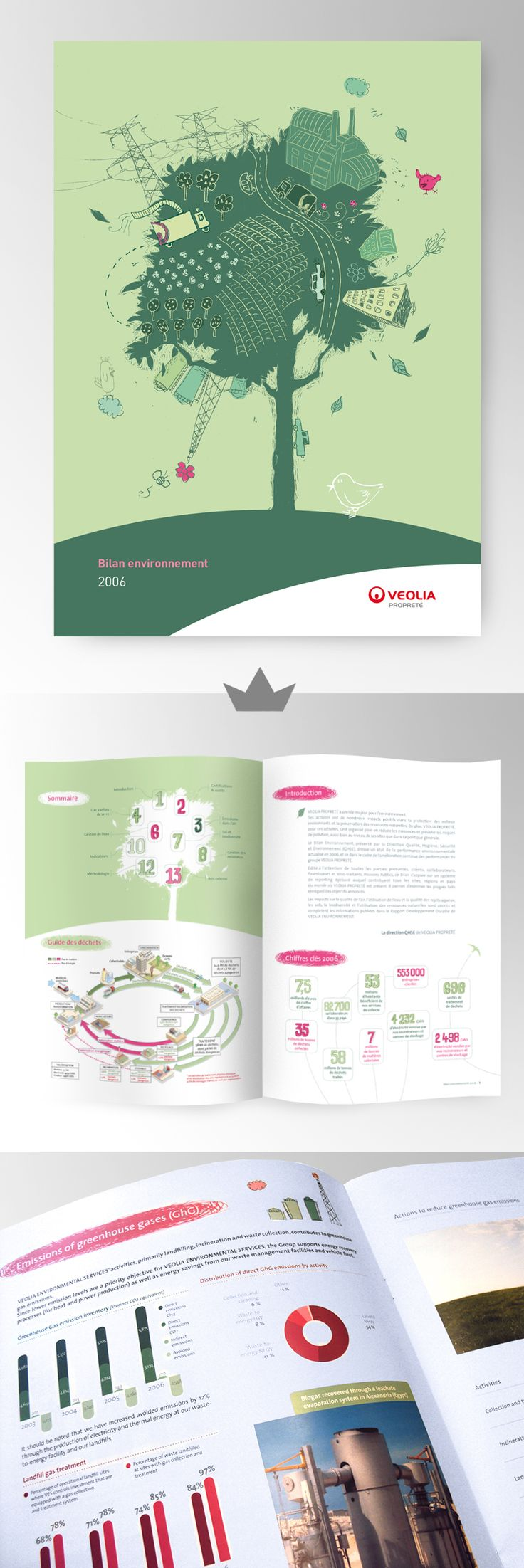 VEOLIA - Rapport annuel 2006  (Bilan environnemental)