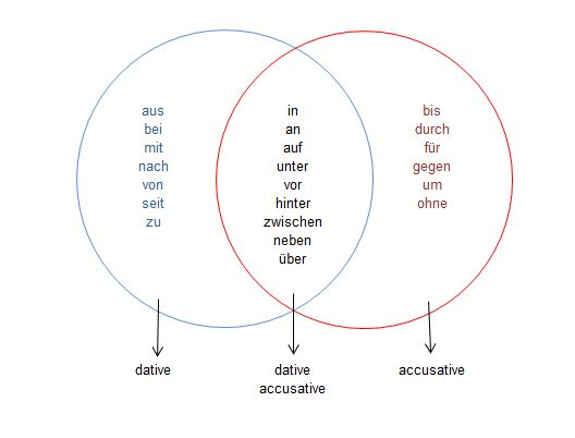 prepositions and german cases