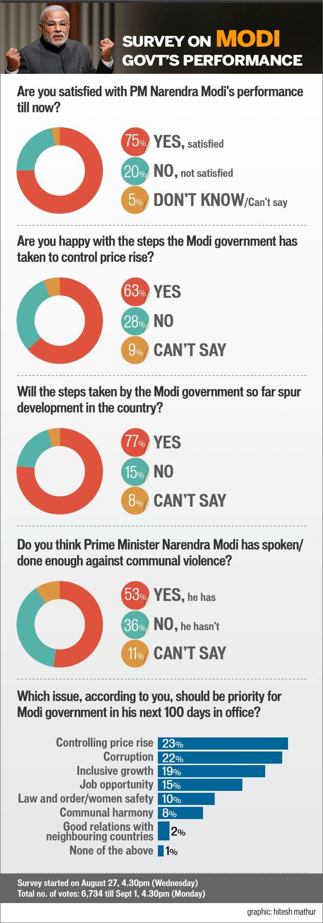 http://www.hindustantimes.com/Images/popup/2014/9/survey_modi_graphs.gif