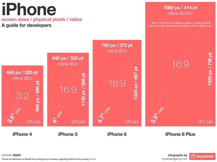 iphone dimensions screen - Google Search