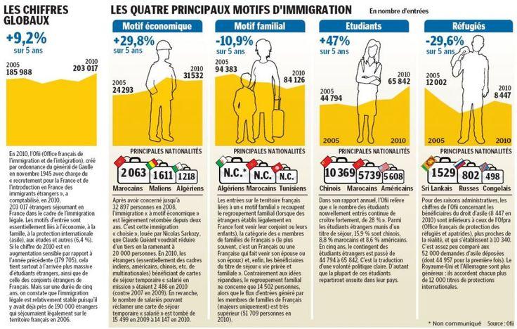 INFOGRAPHIE. Les chiffres de l'immigration en France Les quatre principaux motifs d'immigration 2005-2010