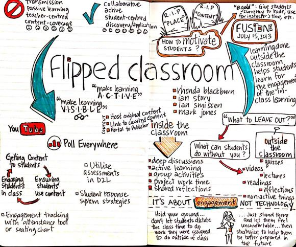 """Flipping the classroom.  It started with the question, """"What's the best use of classtime with students""""?"""