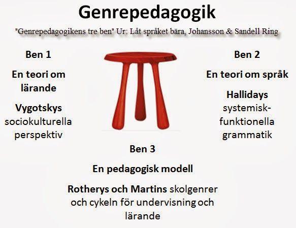 Ny i svenska skolan: Cirkelmodellen - ett konkret exempel