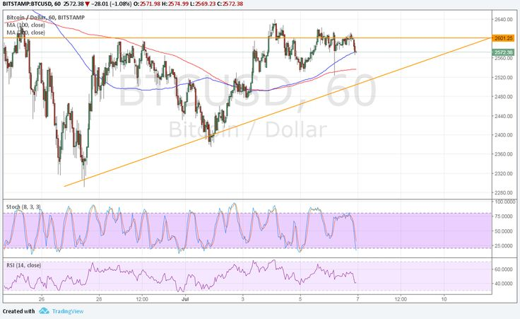 Bitcoin Price Technical Analysis for 07/07/2017 – Ascending Triangle Resistance - Bitcoin Price Key Highlights  Bitcoin price has formed higher lows and hit resistance at $2600, creating an ascending triangle pattern on its short-term charts. Price is still hovering around the resistance and could be due for a move back to support if it holds as a ceiling. Technical... - https://thebitcoinnews.com/bitcoin-price-technical-analysis-for-07072017-ascending-triangle-resistance/