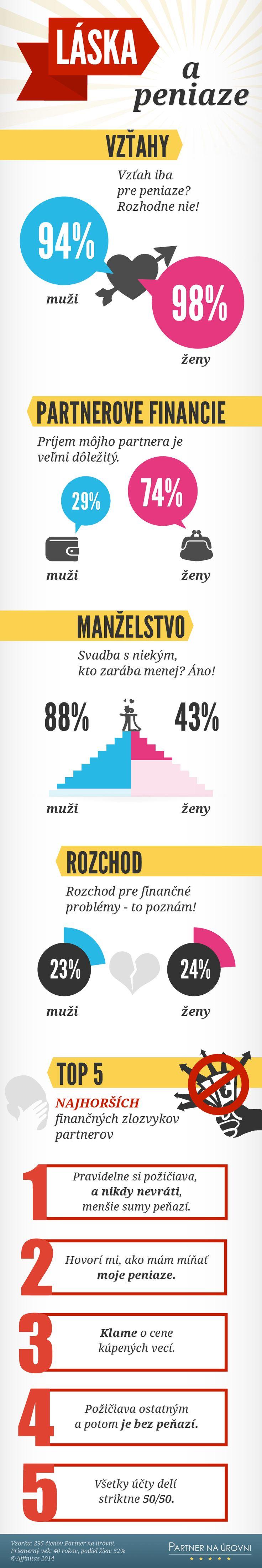 #infografiky #drahý #peniaze LÁSKA a peniaze - PARTNEROVE FINANCIE - Vzorka: 295 členov Partner na úrovni. Priemerný vek: 40 rokov; podiel žien: 52% © Affinitas 2014
