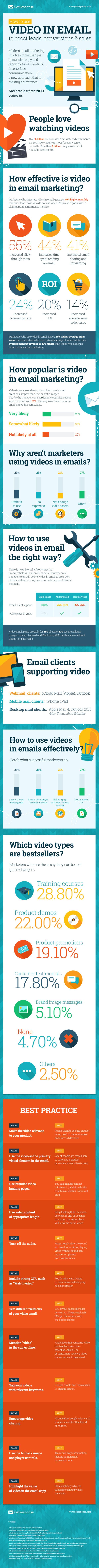 Videos in EMAIL  55% increase in click-through rates 44% more time spent reading emails 41% more email sharing and forwarding 24% increase in conversion rate...