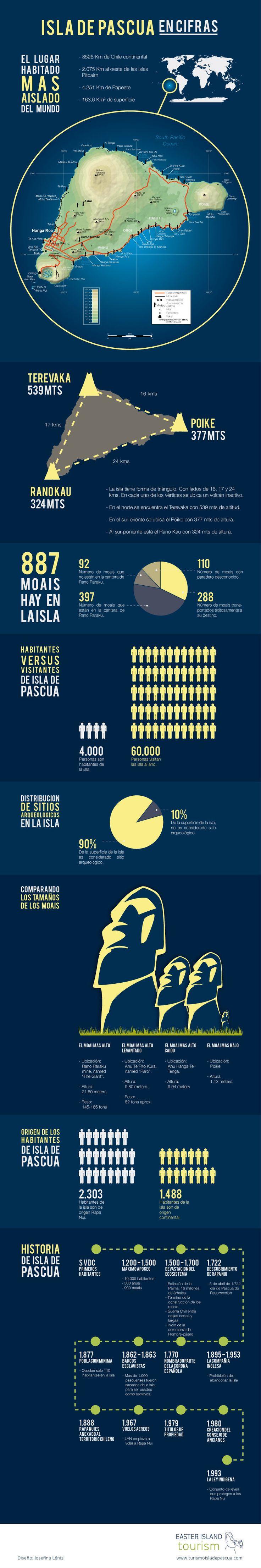 Razones para visitar la Isla de Pascua #infografia