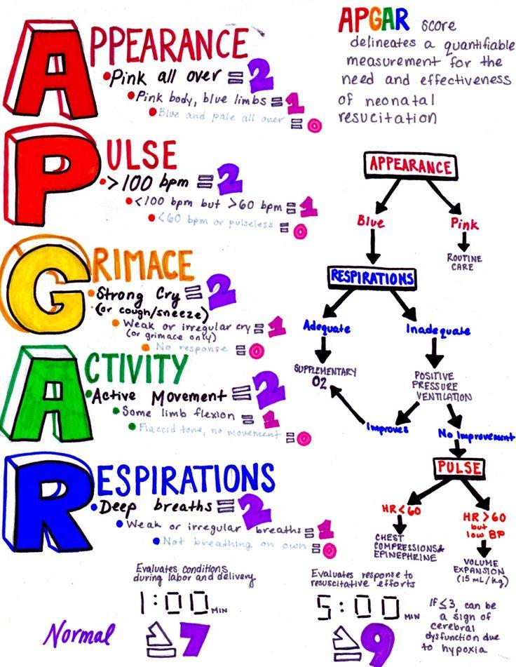 APGARs