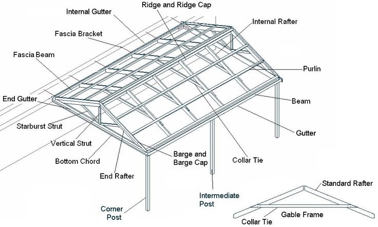 gable roof pergola
