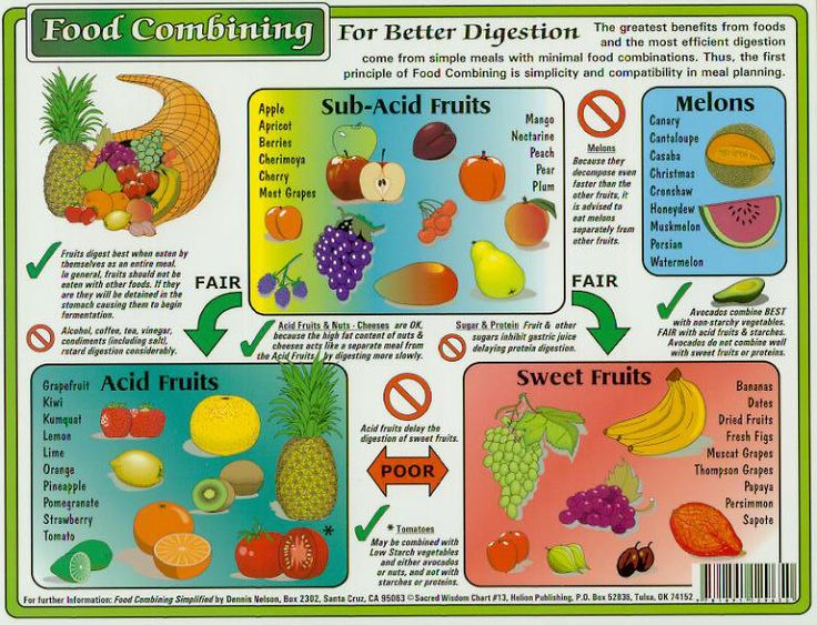 Image result for fruit combining chart