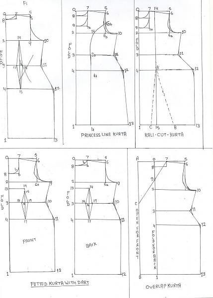 anarkali pattern drafting - Penelusuran Google