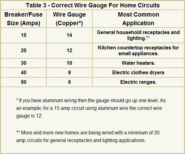 Great wire size for 20 amp circuit images electrical circuit pretty wire gauge for 20 amp circuit pictures inspiration 14 best nicaragua images on pinterest volcanoes beautiful places keyboard keysfo Image collections