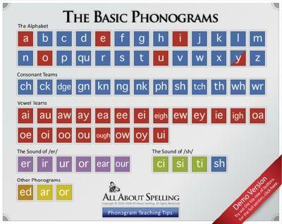 Phonograms: Phonograms Poster, Spalding Phonograms, Classroom Stuff, Grade Reading, Basic Phonograms, Phonograms Homeschooling, Free Phonograms, Phonograms Preschool, Language Arts