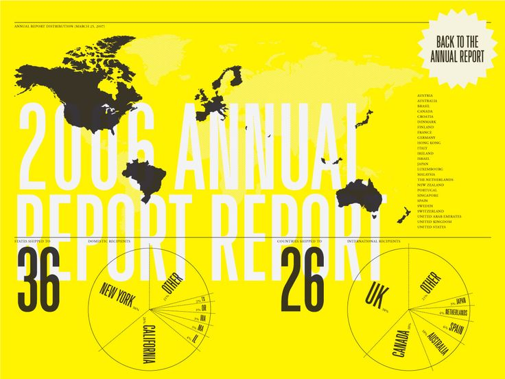 Feltron 2006 Annual Report