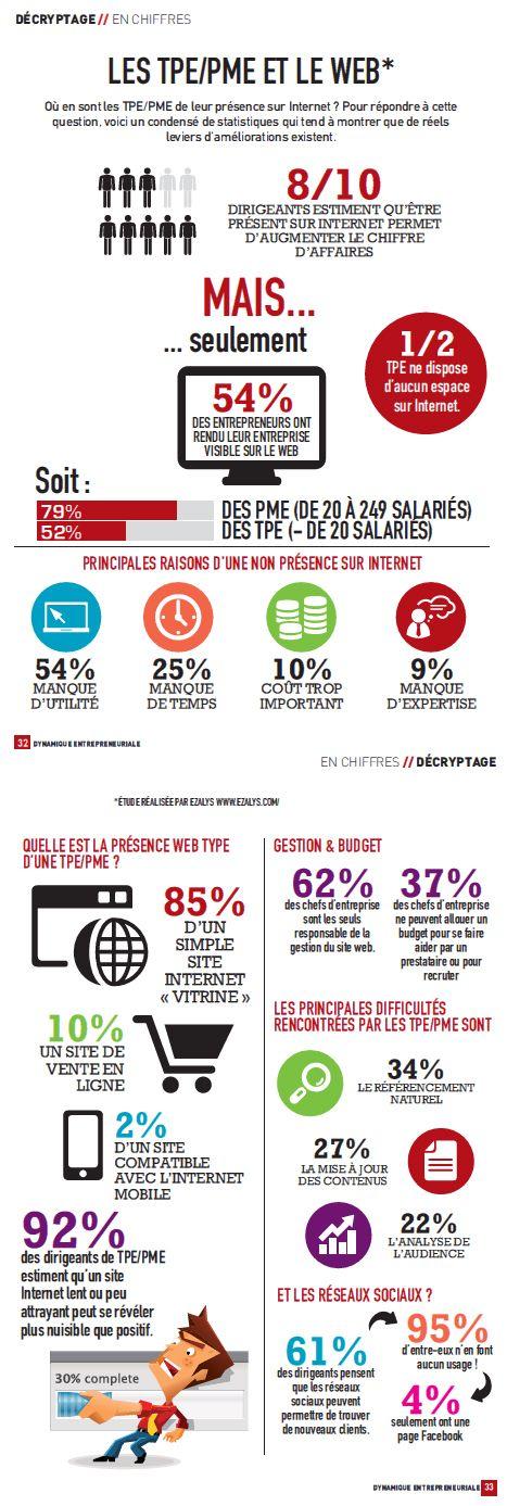 Les TPE/PME et le web (ezalys)