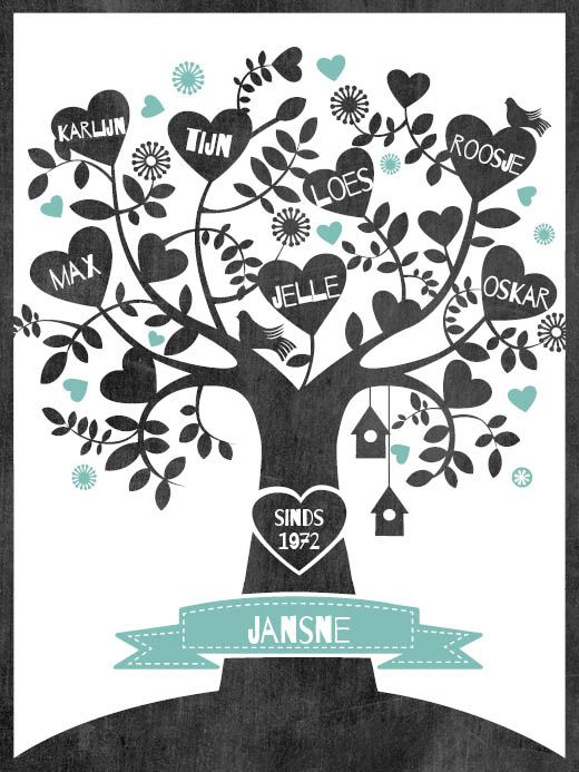 Personalized Familytree poster