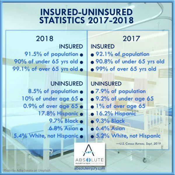 Insured Uninsured Statistics 2017 2018 Health Insurance Coverage
