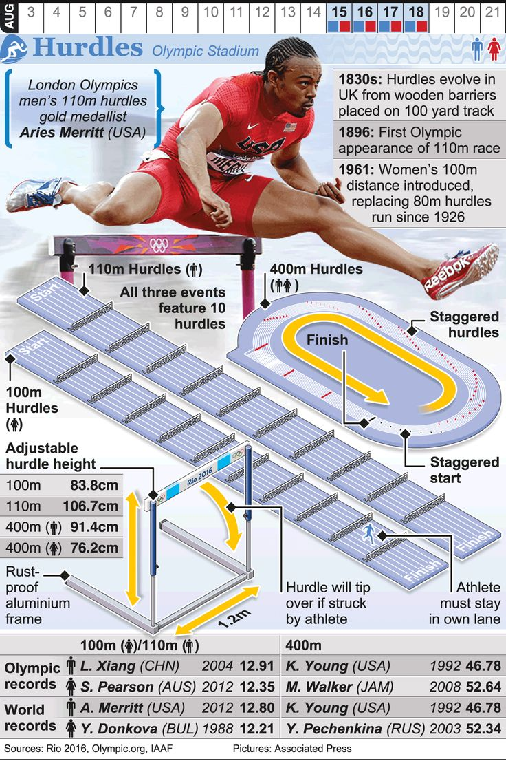 RIO 2016 Olympic Hurdles infographic (With images