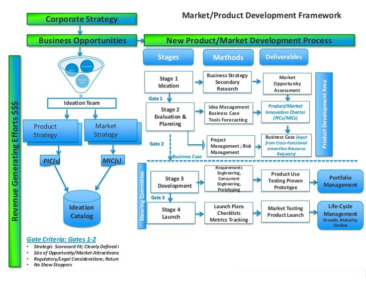operation and product life cycle Defining the relationship between product life that take place for the product life cycle at the end of each phase of the project life cycle the.